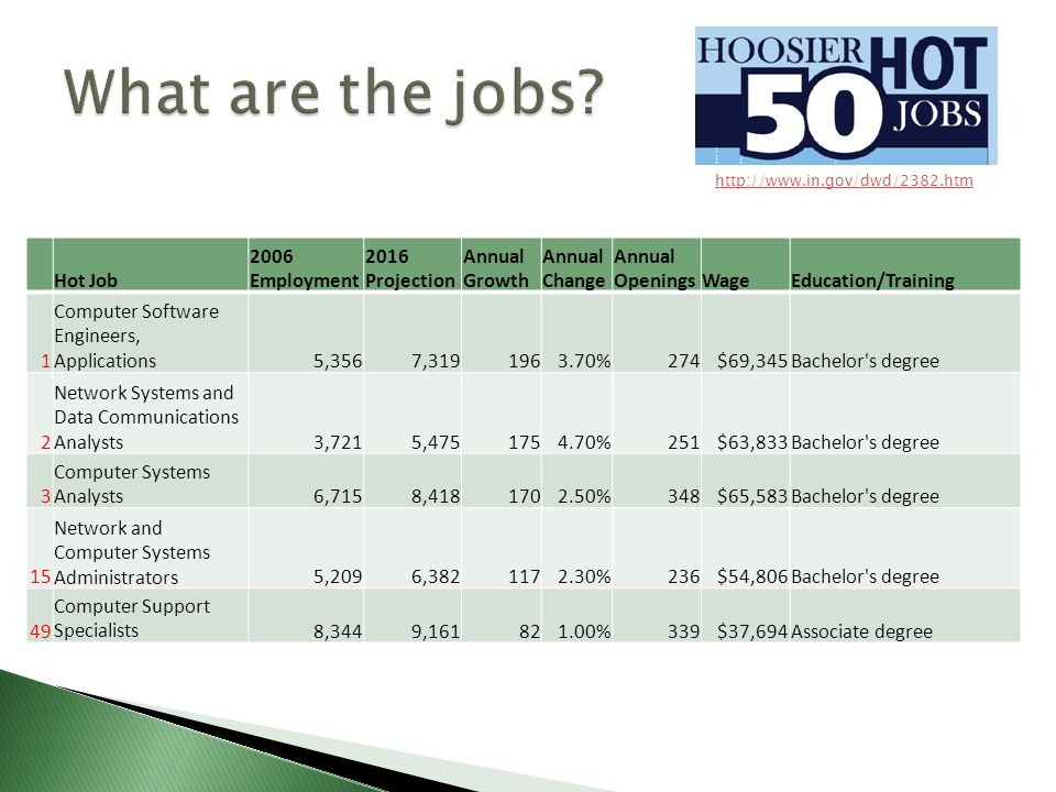 Hot Job 2006 Employment 2016 Projection Annual Growth Annual Change Annual OpeningsWageEducation/Training 1 Computer Software Engineers, Applications5,3567,3191963.70%274$69,345Bachelor s degree 2 Network Systems and Data Communications Analysts3,7215,4751754.70%251$63,833Bachelor s degree 3 Computer Systems Analysts6,7158,4181702.50%348$65,583Bachelor s degree 15 Network and Computer Systems Administrators5,2096,3821172.30%236$54,806Bachelor s degree 49 Computer Support Specialists8,3449,161821.00%339$37,694Associate degree http://www.in.gov/dwd/2382.htm