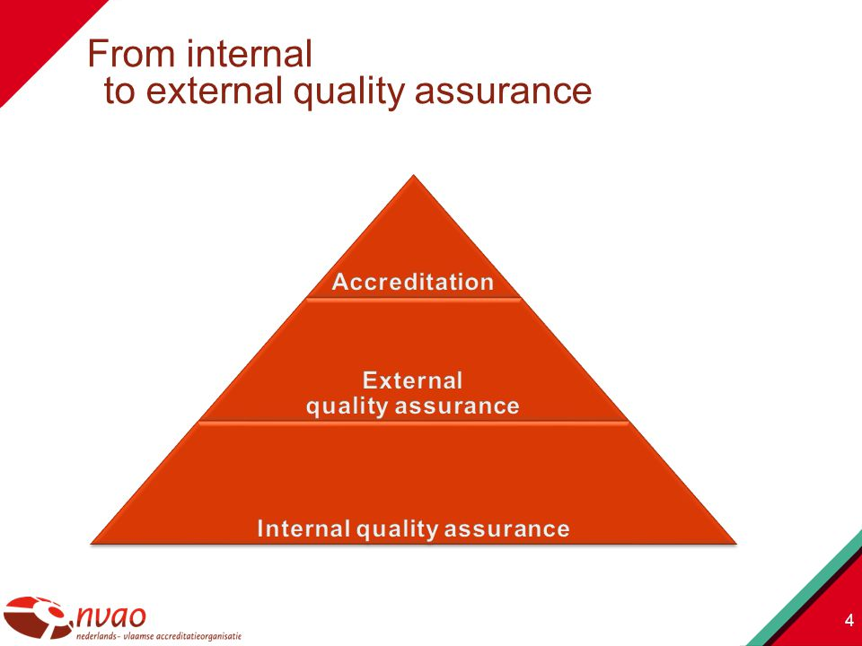 Internal QA assurance To achieve academic excellence (improve) quality of teaching, learning, research and scholarship To demonstrate achieved academic quality (proof) To keep at the level of achieved quality External QA assurance To contribute to the enhancement of quality To provide third-party information about quality To support transparency 5