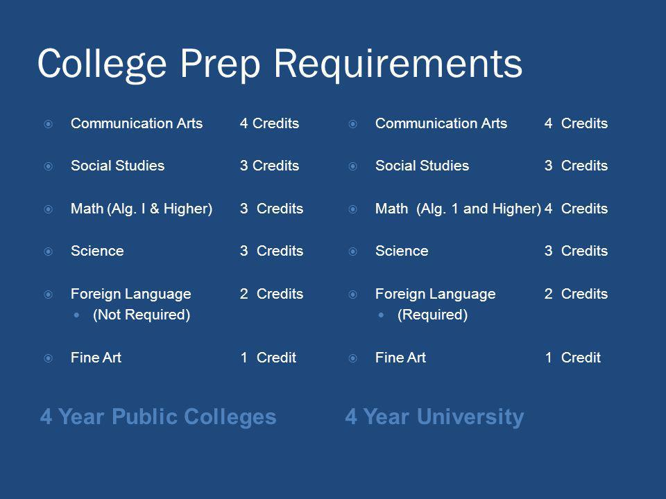 College Prep Requirements 4 Year Public Colleges4 Year University Communication Arts 4 Credits Social Studies3 Credits Math(Alg. I & Higher)3 Credits