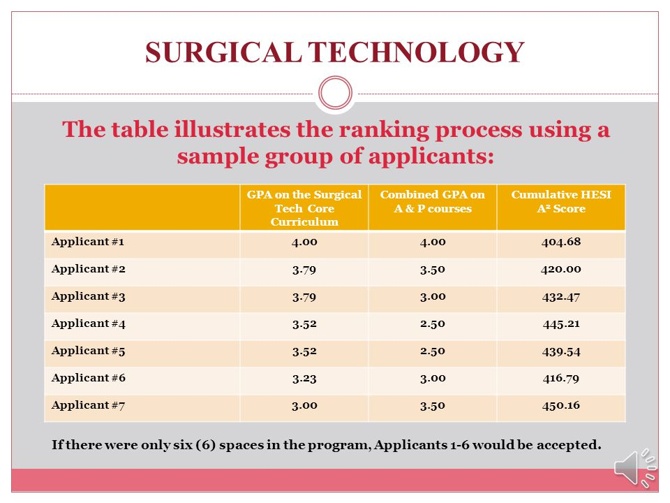 SURGICAL TECHNOLOGY How are applicants selected for the program? NOTE: Students must earn a minimum cumulative GPA of 2.50 on the Surgical Technology