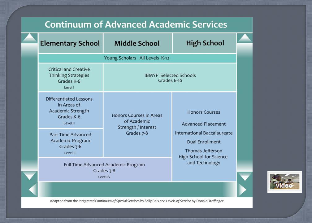 Children who have been identified for advanced academic services have the potential to achieve high levels of accomplishment, and this potential needs to be recognized and addressed.