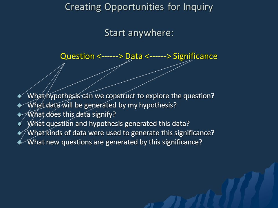 Creating Opportunities for Inquiry Start anywhere: Question Data Significance What hypothesis can we construct to explore the question.