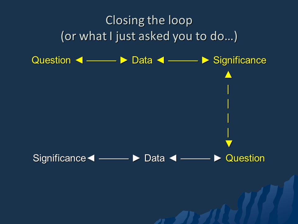 Closing the loop (or what I just asked you to do…) Question Data Significance | | Significance Data Question