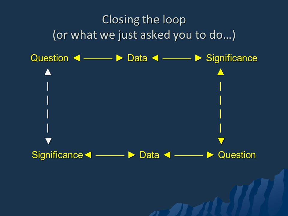 Closing the loop (or what we just asked you to do…) Question Data Significance | | | | Significance Data Question