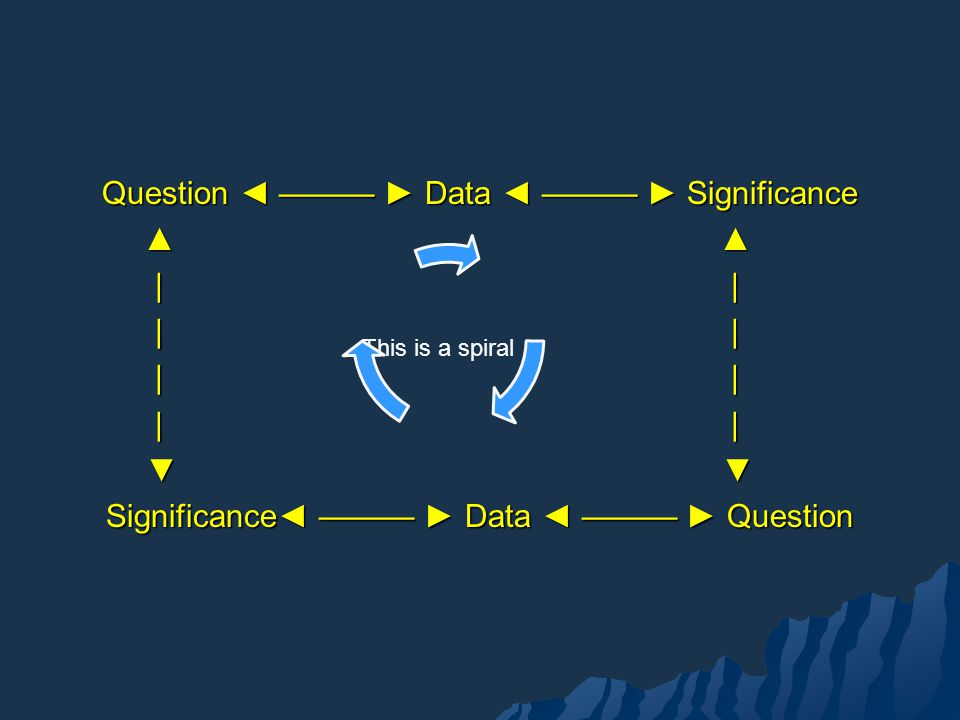 Question Data Significance | | | | Significance Data Question This is a spiral
