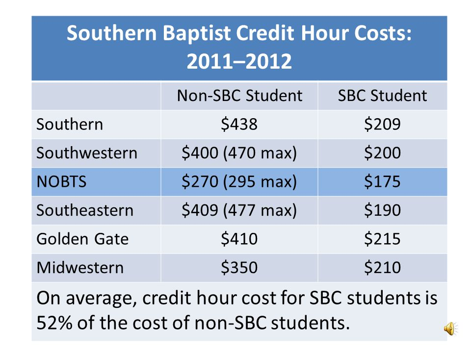 2010–2011 CP allocation per SBC student StudentsCP AllocationAllocation Per Student Southwestern 1,836$ 9,714,018$ 5,291 Southern 1,7709,787,8855,530 NOBTS 1,536 8,572,8545,581 Southeastern 1,3647,946,5945,826 Golden Gate 6733,805,0005,654 Midwestern 8144,013,2974,930 Total 7,993$36,021,351