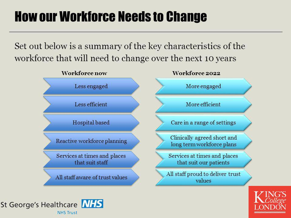 How our Workforce Needs to Change Set out below is a summary of the key characteristics of the workforce that will need to change over the next 10 yea