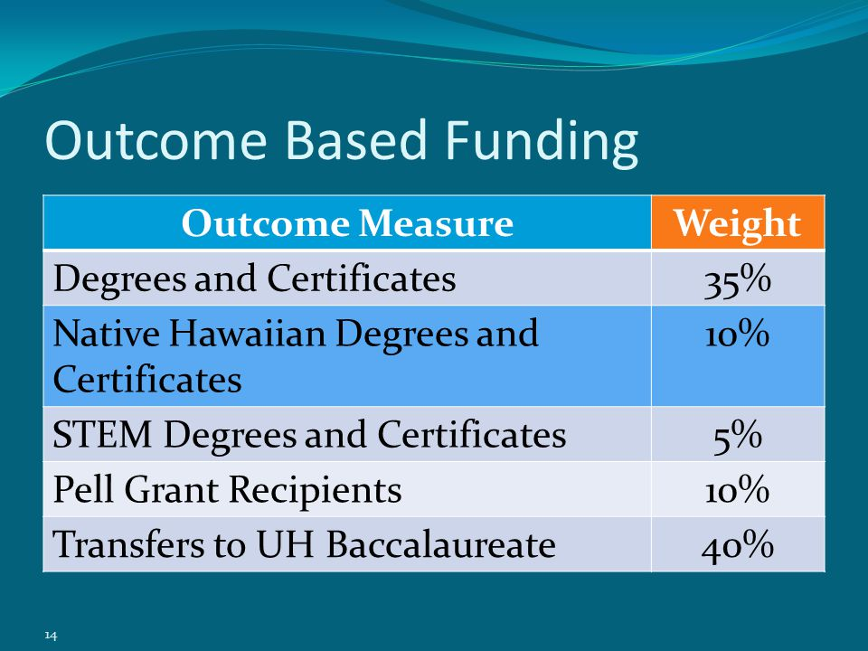 Outcome Based Funding Outcome MeasureWeight Degrees and Certificates35% Native Hawaiian Degrees and Certificates 10% STEM Degrees and Certificates5% Pell Grant Recipients10% Transfers to UH Baccalaureate40% 14