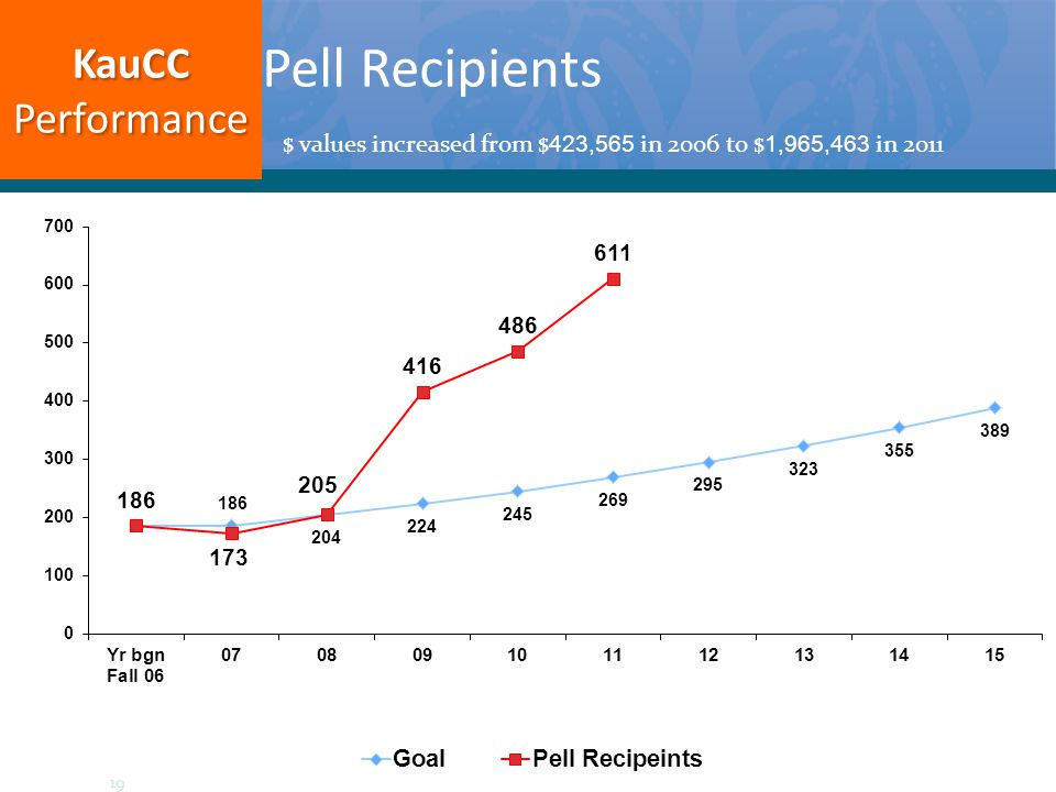 Pell Recipients $ values increased from $ 423,565 in 2006 to $ 1,965,463 in 2011 KauCCPerformance 19