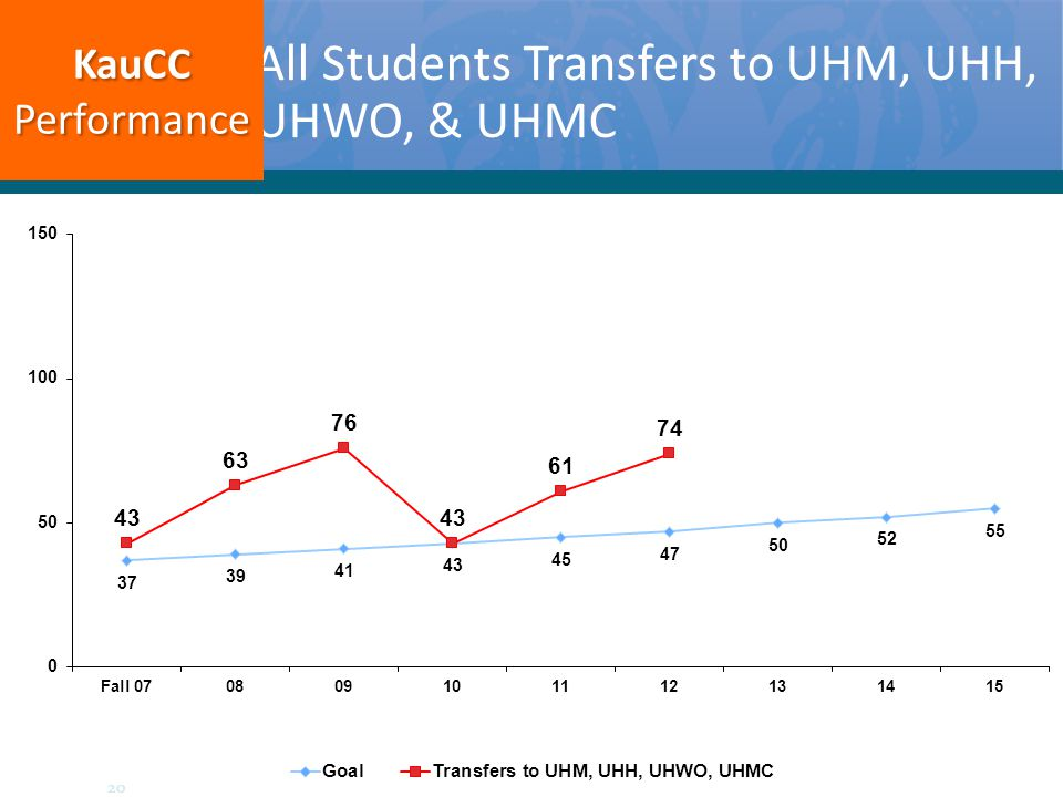 All Students Transfers to UHM, UHH, UHWO, & UHMC KauCCPerformance 20