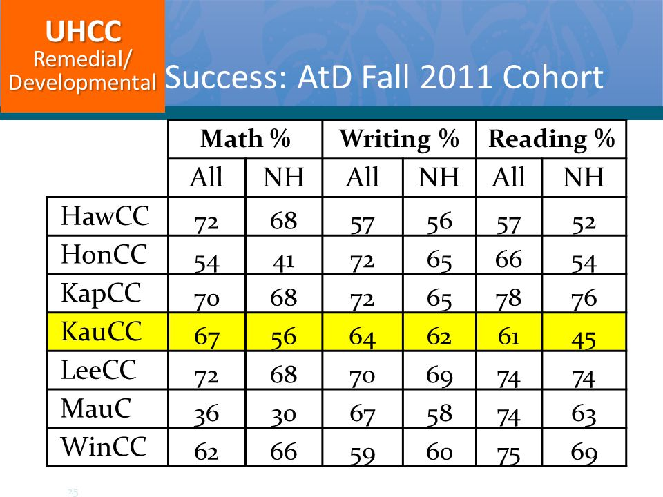 Success: AtD Fall 2011 Cohort Math %Writing %Reading % AllNHAllNHAllNH HawCC 726857565752 HonCC 544172656654 KapCC 706872657876 KauCC 675664626145 LeeCC 7268706974 MauC 363067587463 WinCC 626659607569UHCCRemedial/Developmental 25