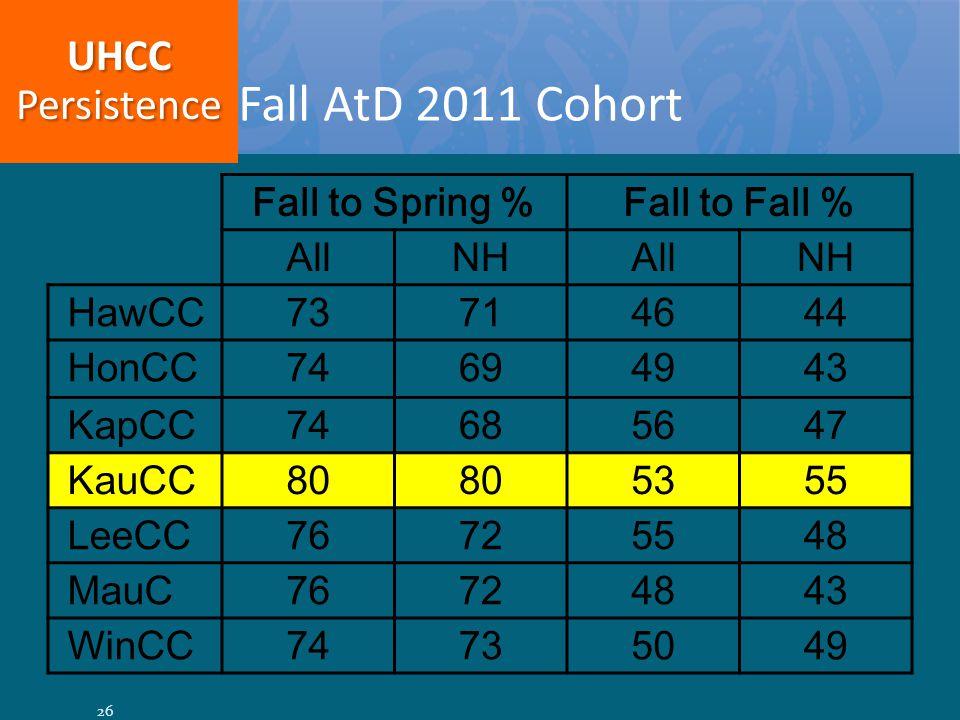 Fall to Spring %Fall to Fall % AllNHAllNH HawCC73714644 HonCC74694943 KapCC74685647 KauCC80 5355 LeeCC76725548 MauC76724843 WinCC74735049 Fall AtD 2011 Cohort UHCCPersistence 26