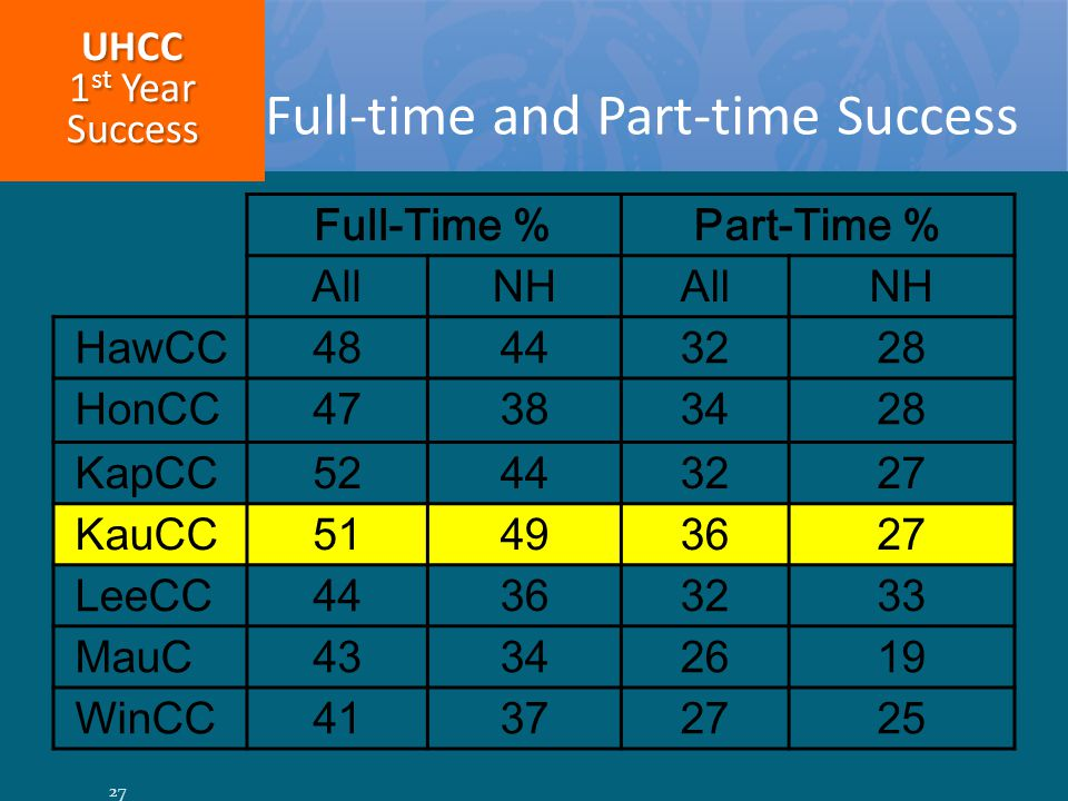 Full-Time %Part-Time % AllNHAllNH HawCC48443228 HonCC47383428 KapCC52443227 KauCC51493627 LeeCC44363233 MauC43342619 WinCC41372725 Full-time and Part-time Success UHCC 1 st Year Success 27