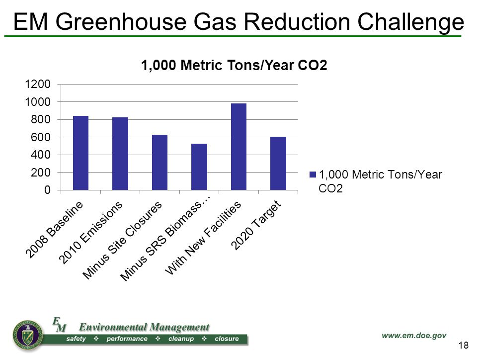 EM Greenhouse Gas Reduction Challenge 18