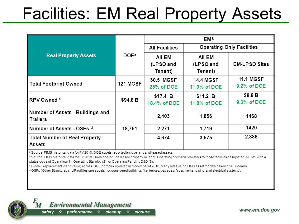 Facilities: EM Real Property Assets Real Property AssetsDOE a EM b All Facilities Operating Only Facilities All EM (LPSO and Tenant) All EM (LPSO and Tenant) EM-LPSO Sites Total Footprint Owned121 MGSF 30.5 MGSF 25% of DOE 14.4 MGSF 11.9% of DOE 11.1 MGSF 9.2% of DOE RPV Owned c $94.8 B $17.4 B 18.4% of DOE $11.2 B 11.8% of DOE $8.8 B 9.3% of DOE Number of Assets - Buildings and Trailers 18,751 2,4031,8561468 Number of Assets - OSFs d 2,2711,719 1420 Total Number of Real Property Assets 4,6743,575 2,888 a Source: FIMS historical data for FY 2010.