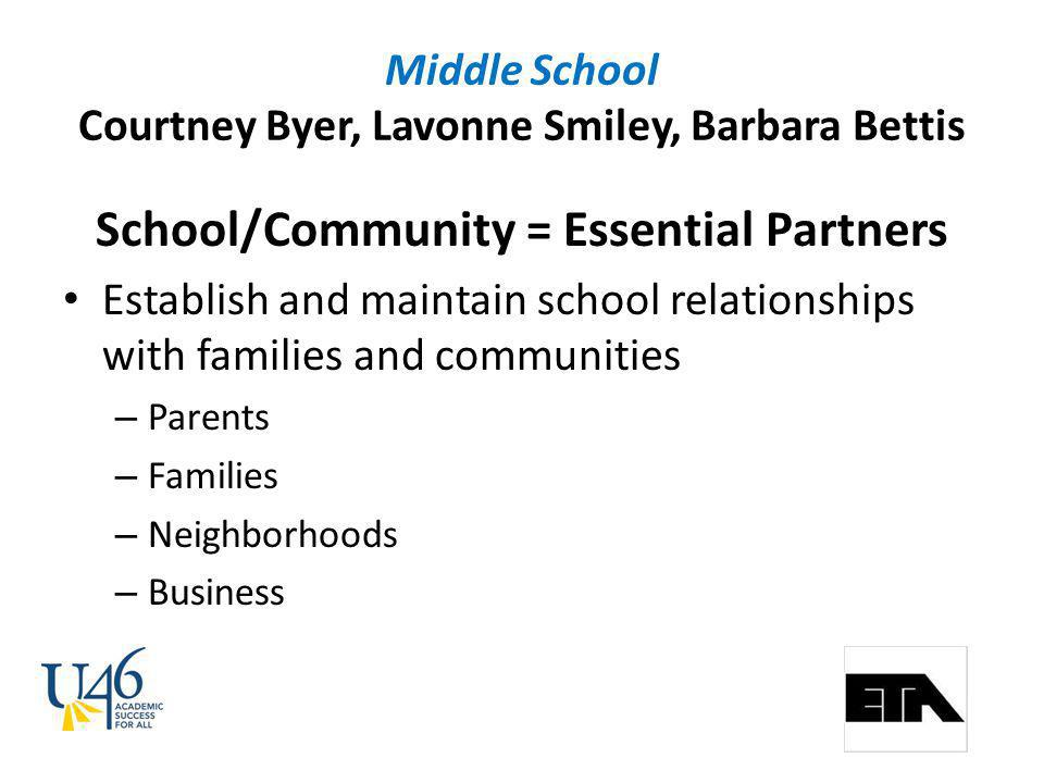 Middle School Courtney Byer, Lavonne Smiley, Barbara Bettis School/Community = Essential Partners Establish and maintain school relationships with families and communities – Parents – Families – Neighborhoods – Business