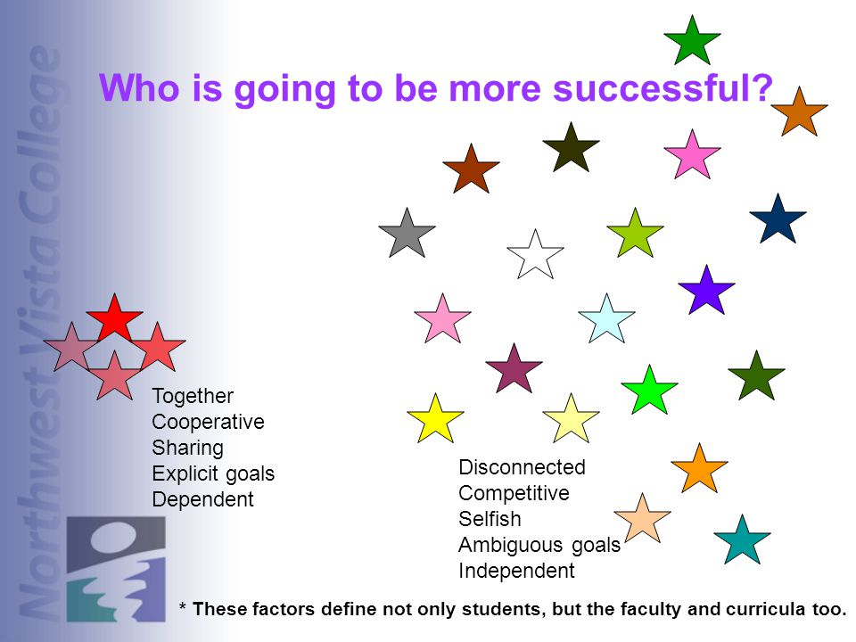 Who is going to be more successful? Together Cooperative Sharing Explicit goals Dependent Disconnected Competitive Selfish Ambiguous goals Independent