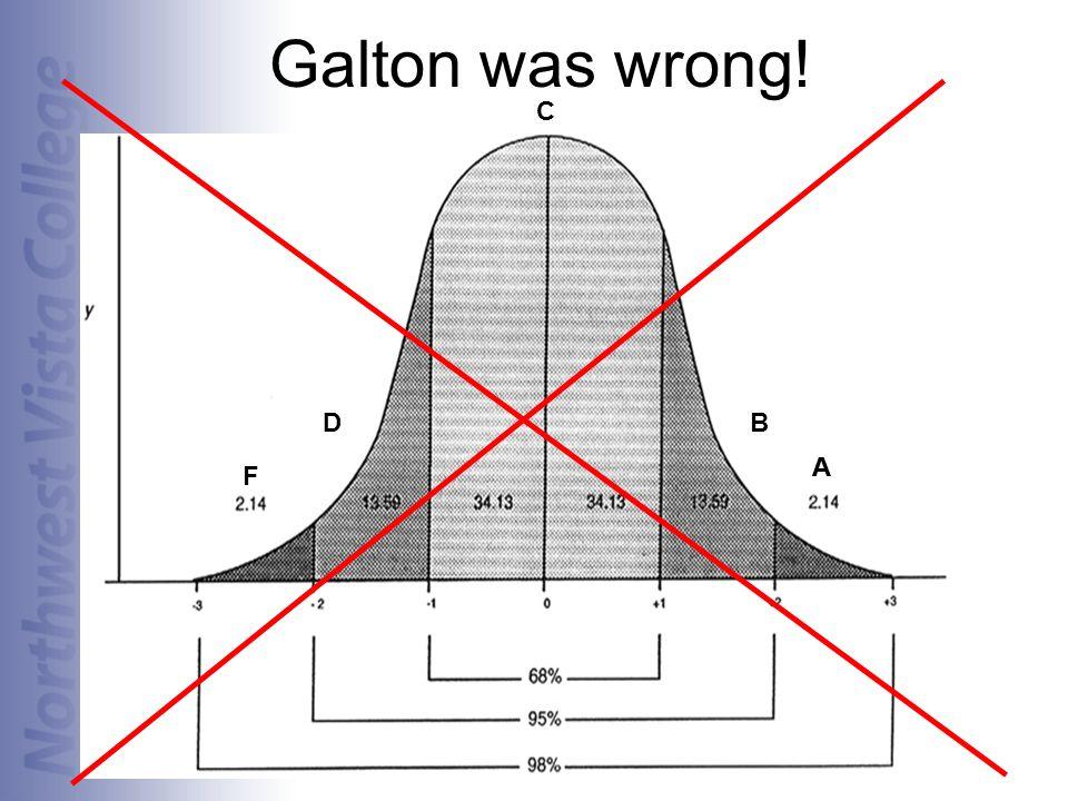 Galton was wrong! A B C A D F