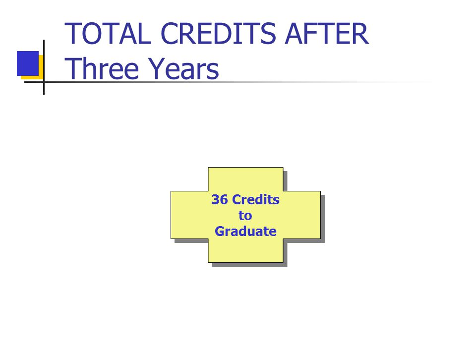 TOTAL CREDITS AFTER Three Years 36 Credits to Graduate