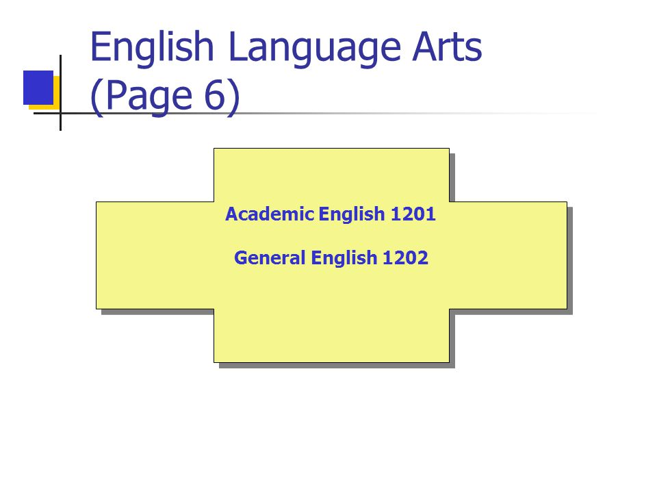 English Language Arts (Page 6) Academic English 1201 General English 1202 Academic English 1201 General English 1202