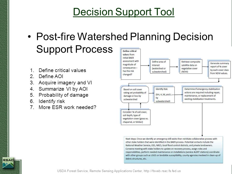 Decision Support Tool Post-fire Watershed Planning Decision Support Process USDA Forest Service, Remote Sensing Applications Center, http://fsweb.rsac