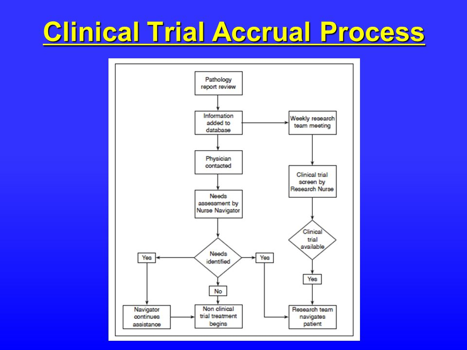 Clinical Trial Accrual Process