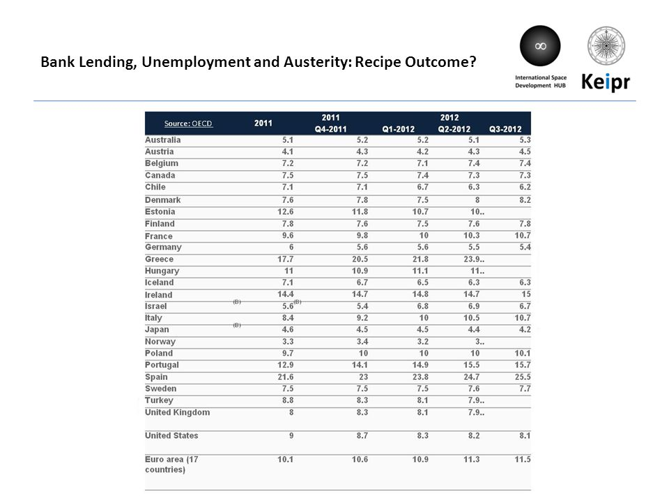Source: Bank of England, October 2012, Trends in Lending Bank Lending, Unemployment and Austerity: Recipe Outcome.