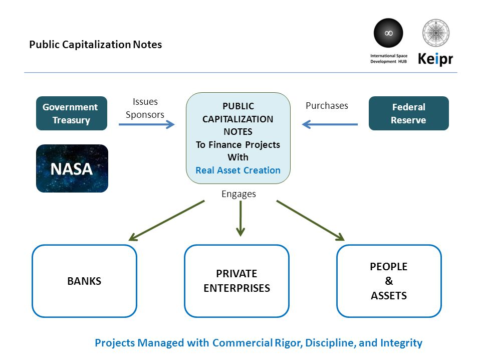 Public Capitalization Notes Engages BANKS Projects Managed with Commercial Rigor, Discipline, and Integrity PUBLIC CAPITALIZATION NOTES To Finance Projects With Real Asset Creation Issues Sponsors Purchases Government Treasury Federal Reserve PRIVATE ENTERPRISES PEOPLE & ASSETS NASA