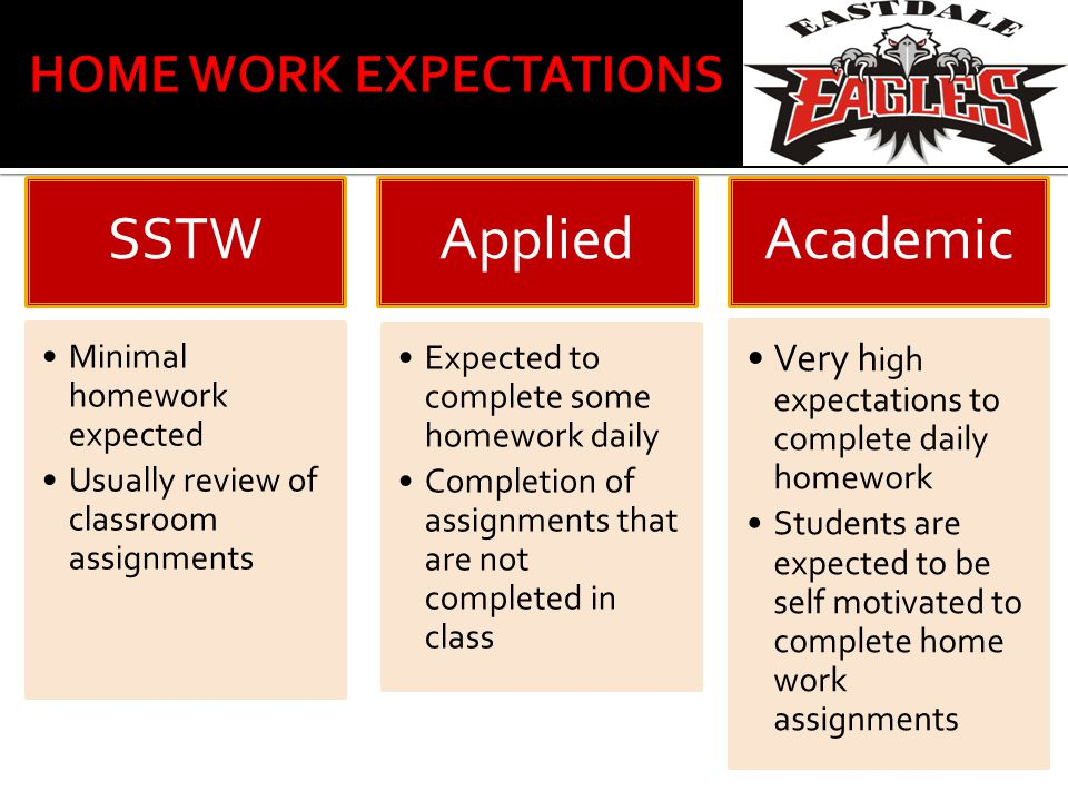 SSTW Minimal homework expected Usually review of classroom assignments Applied Expected to complete some homework daily Completion of assignments that are not completed in class Academi c Very h igh expectations to complete daily homework Students are expected to be self motivated to complete home work assignments