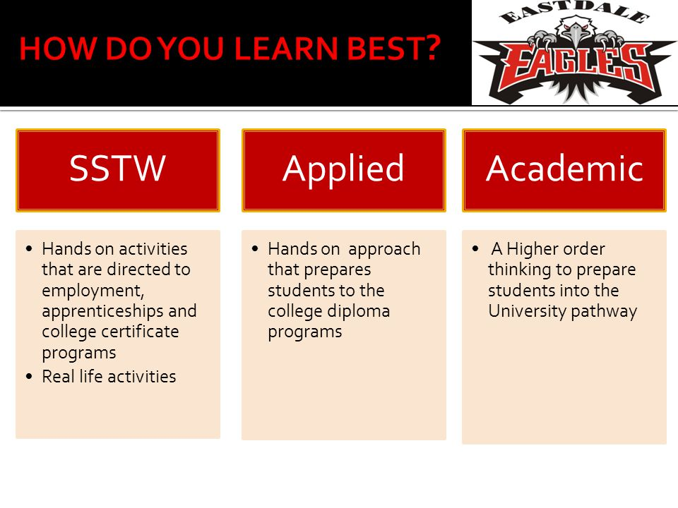 SSTW Hands on activities that are directed to employment, apprenticeships and college certificate programs Real life activities Applied Hands on approach that prepares students to the college diploma programs Academi c A Higher order thinking to prepare students into the University pathway