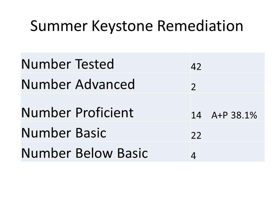 Summer Keystone Remediation Number Tested 42 Number Advanced 2 Number Proficient 14 A+P 38.1% Number Basic 22 Number Below Basic 4