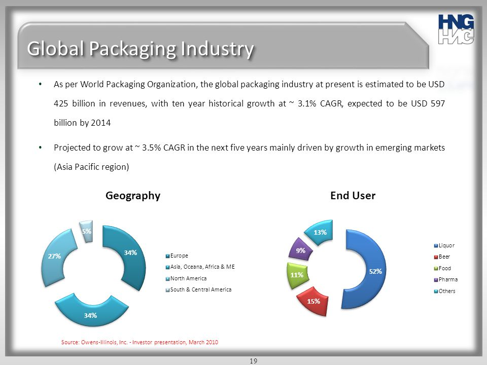 19 Global Packaging Industry As per World Packaging Organization, the global packaging industry at present is estimated to be USD 425 billion in reven