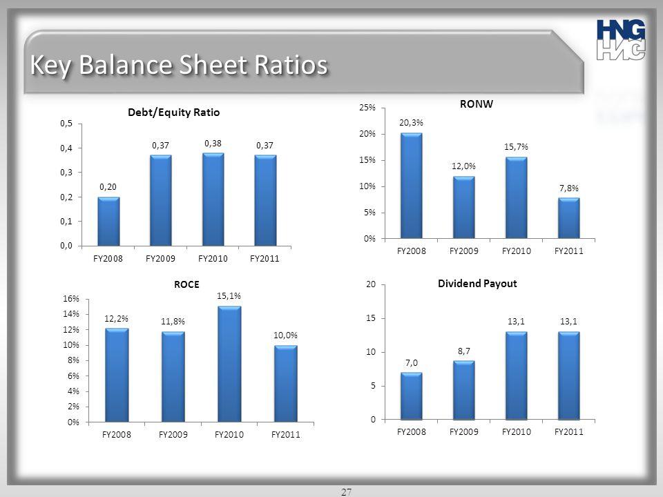 Key Balance Sheet Ratios ROCE 27