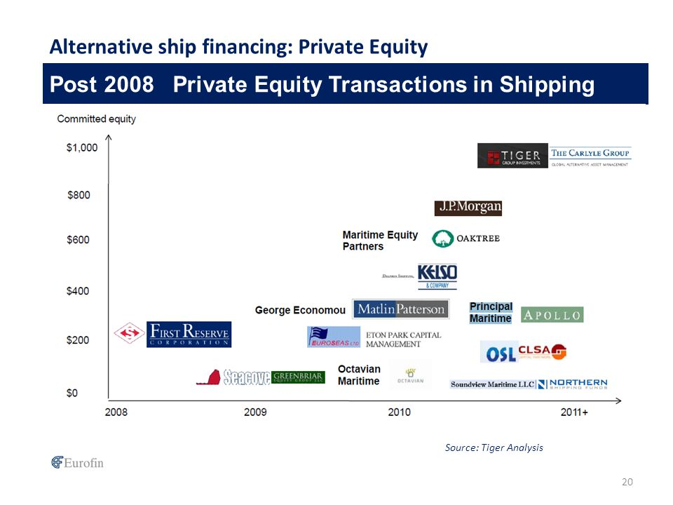 Post 2008 Private Equity Transactions in Shipping 20 Alternative ship financing: Private Equity Source: Tiger Analysis