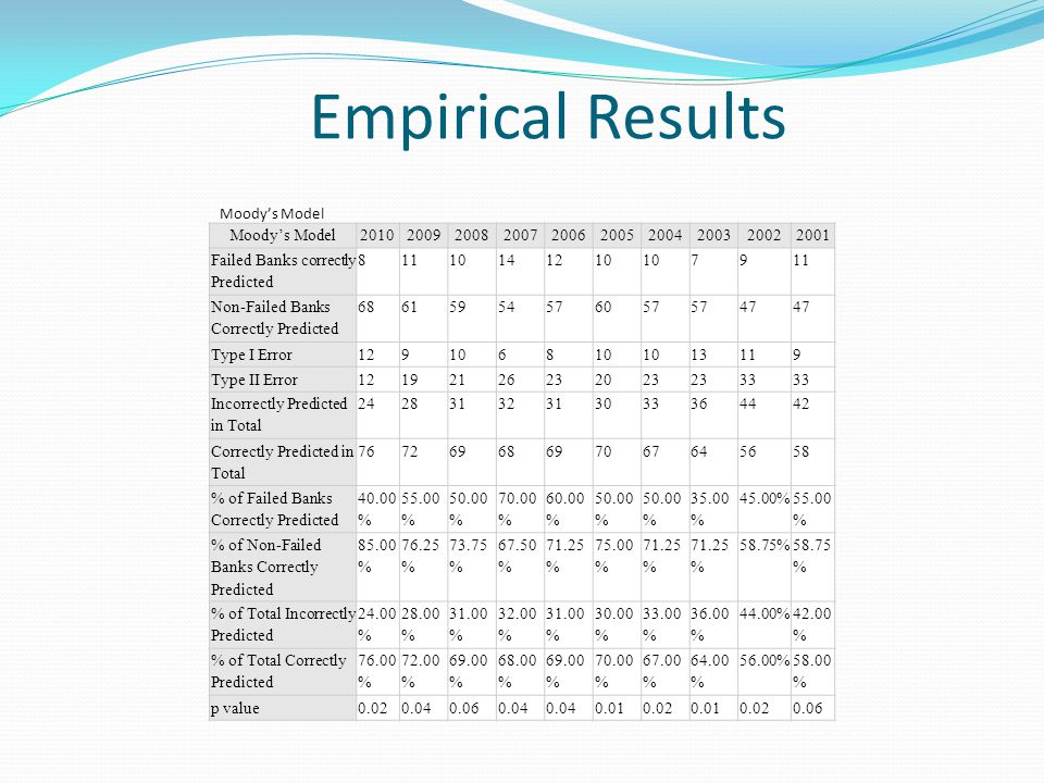 Empirical Results Moodys Model 2010200920082007200620052004200320022001 Failed Banks correctly Predicted 81110141210 7911 Non-Failed Banks Correctly Predicted 68615954576057 47 Type I Error1291068 13119 Type II Error12192126232023 33 Incorrectly Predicted in Total 24283132313033364442 Correctly Predicted in Total 76726968697067645658 % of Failed Banks Correctly Predicted 40.00 % 55.00 % 50.00 % 70.00 % 60.00 % 50.00 % 35.00 % 45.00% 55.00 % % of Non-Failed Banks Correctly Predicted 85.00 % 76.25 % 73.75 % 67.50 % 71.25 % 75.00 % 71.25 % 58.75% % of Total Incorrectly Predicted 24.00 % 28.00 % 31.00 % 32.00 % 31.00 % 30.00 % 33.00 % 36.00 % 44.00% 42.00 % % of Total Correctly Predicted 76.00 % 72.00 % 69.00 % 68.00 % 69.00 % 70.00 % 67.00 % 64.00 % 56.00% 58.00 % p value0.020.040.060.04 0.010.020.010.020.06