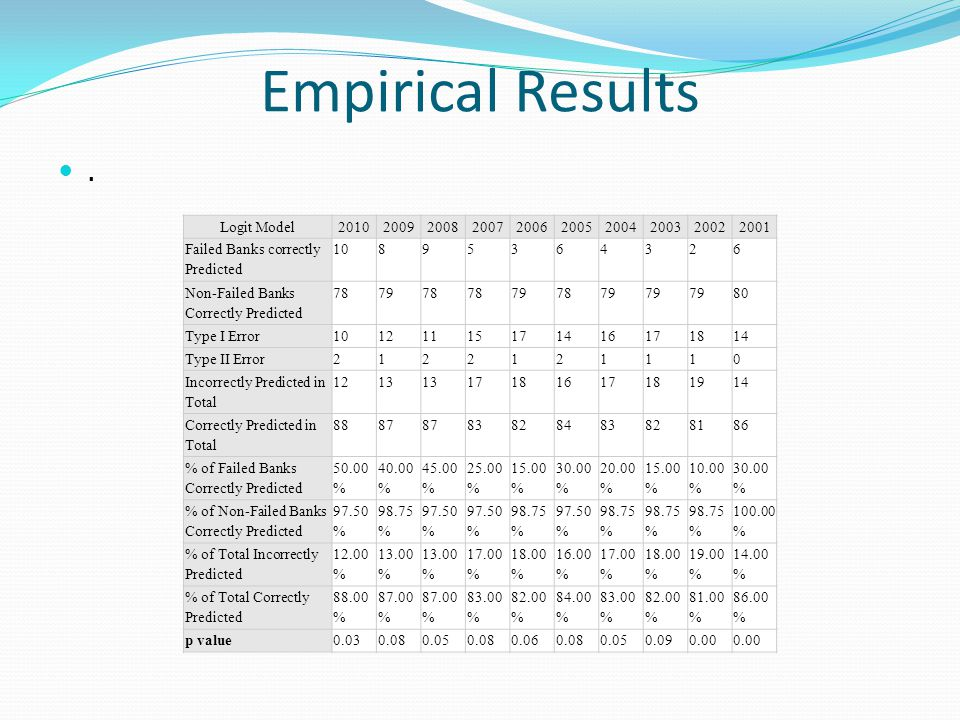 Empirical Results.