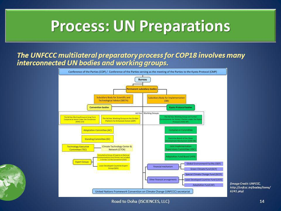 Process: UN Preparations The UNFCCC multilateral preparatory process for COP18 involves many interconnected UN bodies and working groups.