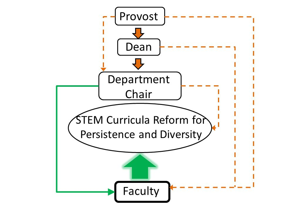 STEM Curricula Reform for Persistence and Diversity Provost Dean Department Chair Faculty