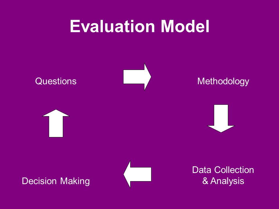Evaluation Model QuestionsMethodology Decision Making Data Collection & Analysis