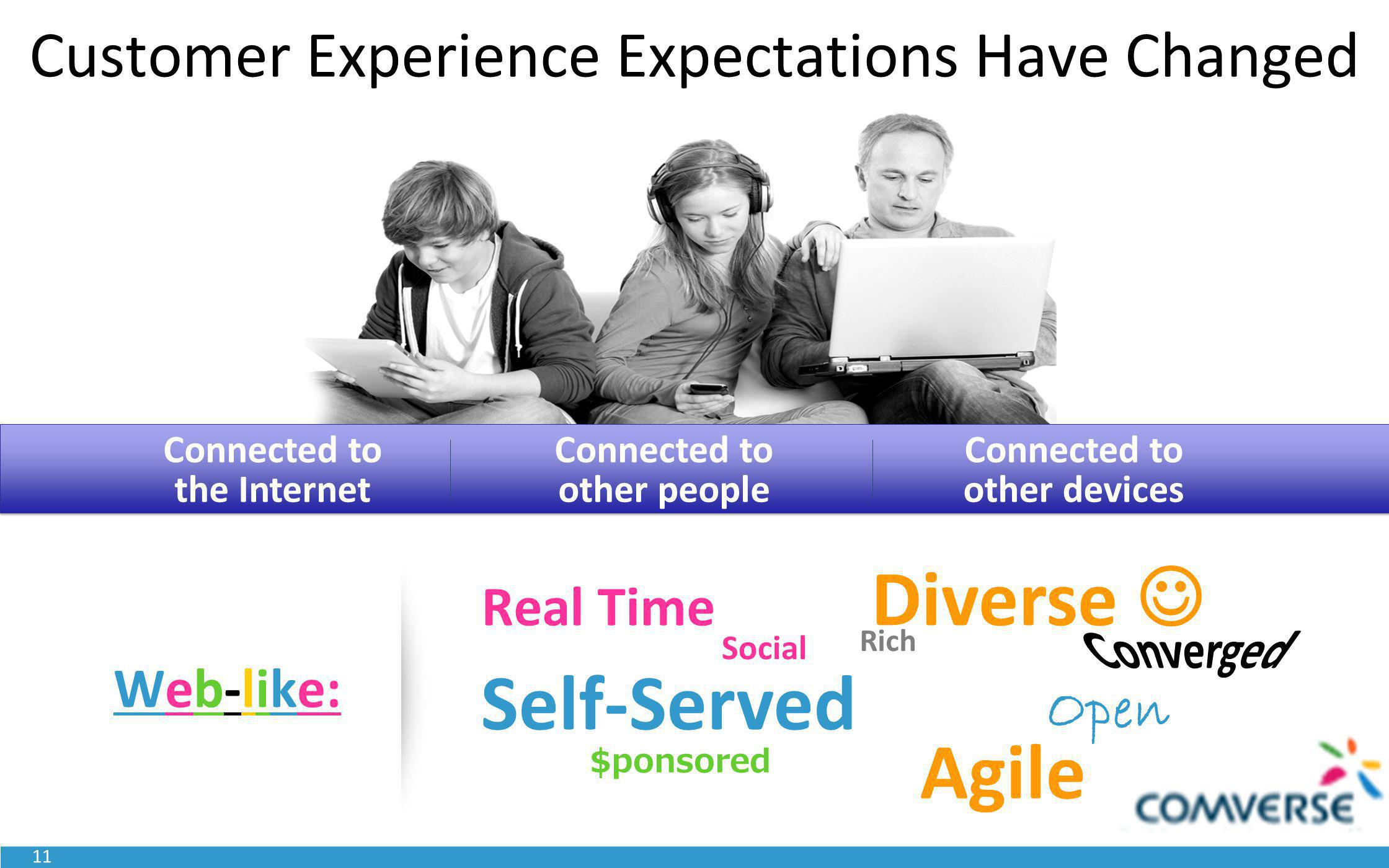 11 Customer Experience Expectations Have Changed Connected to the Internet Connected to other people Connected to other devices Web-like: Rich Diverse $ponsored Self-Served Real Time Open Agile Social
