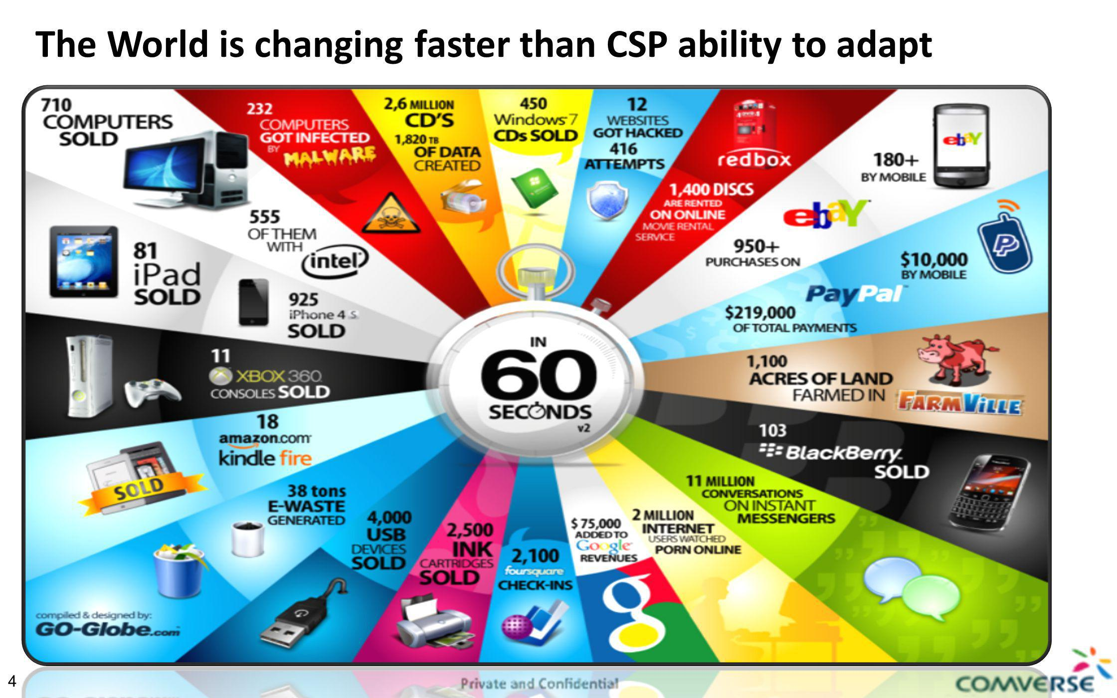 15 15 Comverse innovations to enable Ubiquitous Broadband What s in it for you and your customers.