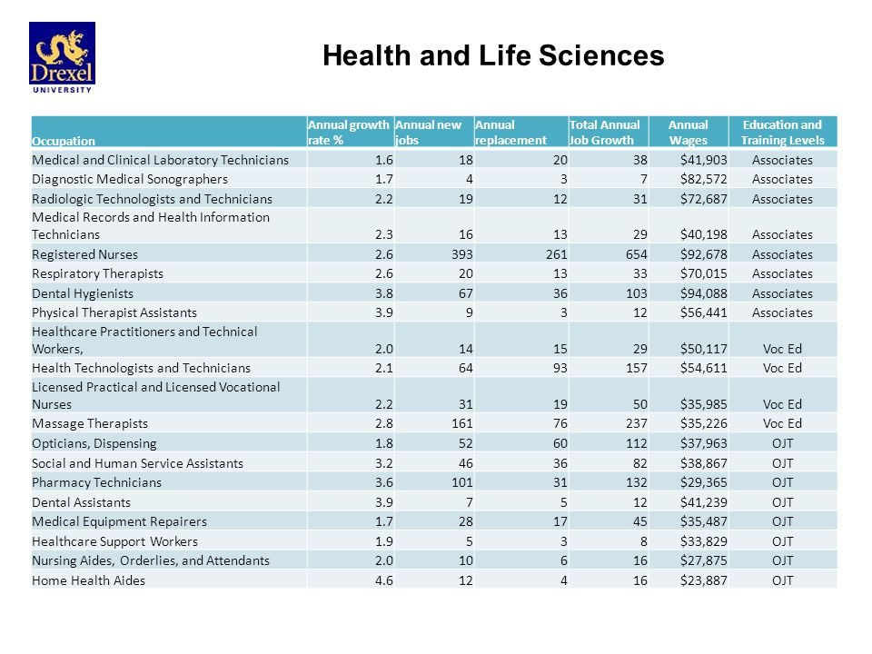 Health and Life Sciences Occupation Annual growth rate % Annual new jobs Annual replacement Total Annual Job Growth Annual Wages Education and Training Levels Medical and Clinical Laboratory Technicians1.6182038$41,903Associates Diagnostic Medical Sonographers1.7437$82,572Associates Radiologic Technologists and Technicians2.2191231$72,687Associates Medical Records and Health Information Technicians2.3161329$40,198Associates Registered Nurses2.6393261654$92,678Associates Respiratory Therapists2.6201333$70,015Associates Dental Hygienists3.86736103$94,088Associates Physical Therapist Assistants3.99312$56,441Associates Healthcare Practitioners and Technical Workers, 2.0141529$50,117Voc Ed Health Technologists and Technicians2.16493157$54,611Voc Ed Licensed Practical and Licensed Vocational Nurses2.2311950$35,985Voc Ed Massage Therapists2.816176237$35,226Voc Ed Opticians, Dispensing1.85260112$37,963OJT Social and Human Service Assistants3.2463682$38,867OJT Pharmacy Technicians3.610131132$29,365OJT Dental Assistants3.97512$41,239OJT Medical Equipment Repairers1.7281745$35,487OJT Healthcare Support Workers1.9538$33,829OJT Nursing Aides, Orderlies, and Attendants2.010616$27,875OJT Home Health Aides4.612416$23,887OJT