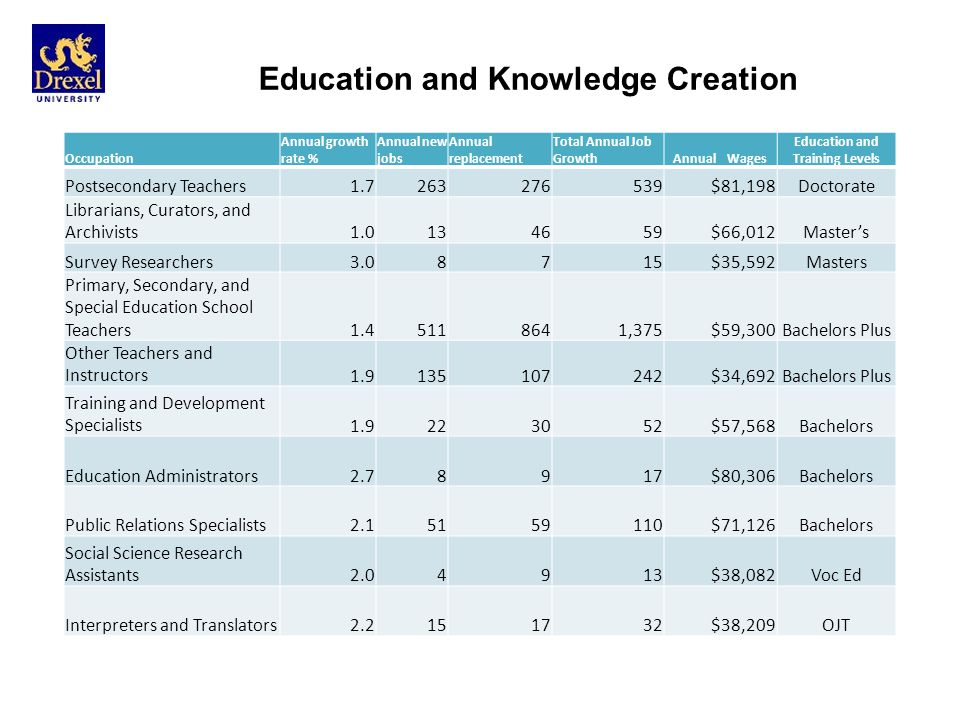 Education and Knowledge Creation Occupation Annual growth rate % Annual new jobs Annual replacement Total Annual Job GrowthAnnual Wages Education and Training Levels Postsecondary Teachers1.7263276539$81,198Doctorate Librarians, Curators, and Archivists1.0134659$66,012Masters Survey Researchers3.08715$35,592Masters Primary, Secondary, and Special Education School Teachers1.45118641,375$59,300Bachelors Plus Other Teachers and Instructors1.9135107242$34,692Bachelors Plus Training and Development Specialists1.9223052$57,568Bachelors Education Administrators2.78917$80,306Bachelors Public Relations Specialists2.15159110$71,126Bachelors Social Science Research Assistants2.04913$38,082Voc Ed Interpreters and Translators2.2151732$38,209OJT