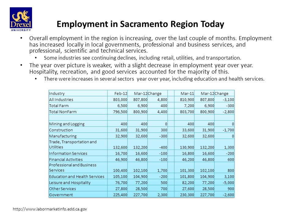 Employment in Sacramento Region Today Overall employment in the region is increasing, over the last couple of months.