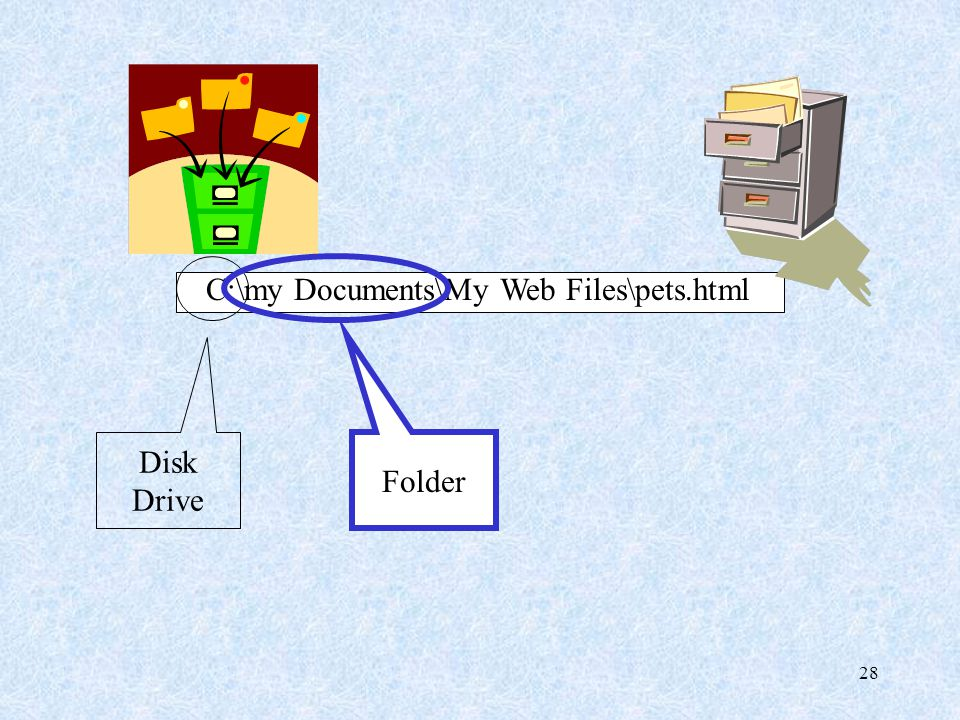 28 C:\my Documents\My Web Files\pets.html Disk Drive Folder