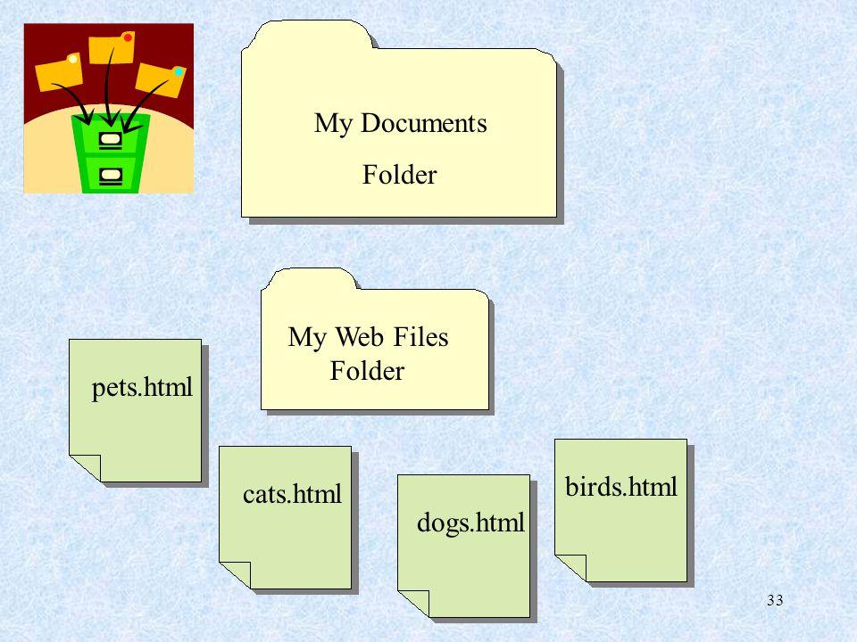 33 My Web Files Folder My Documents Folder pets.htmlcats.htmldogs.htmlbirds.html
