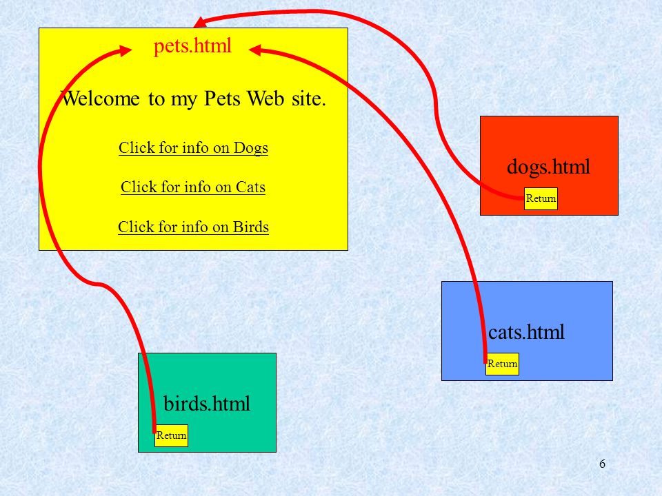 7 pets.html Welcome to my Pets Web site.