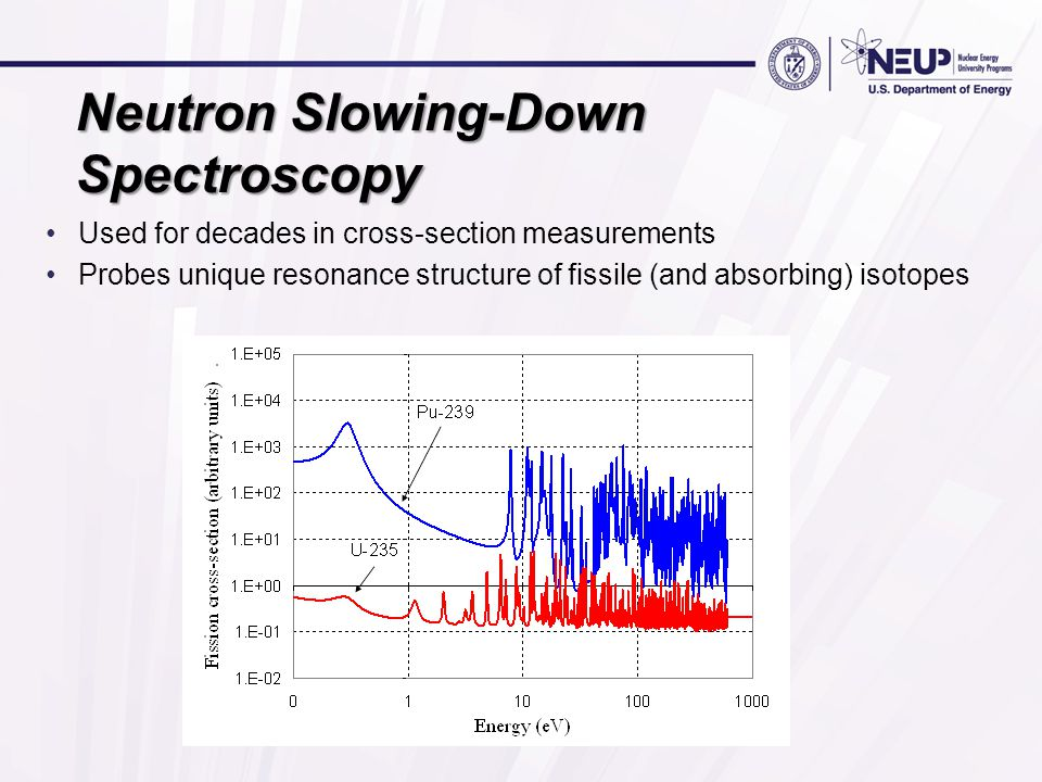 Neutron Slowing-Down Spectroscopy Used for decades in cross-section measurements Probes unique resonance structure of fissile (and absorbing) isotopes