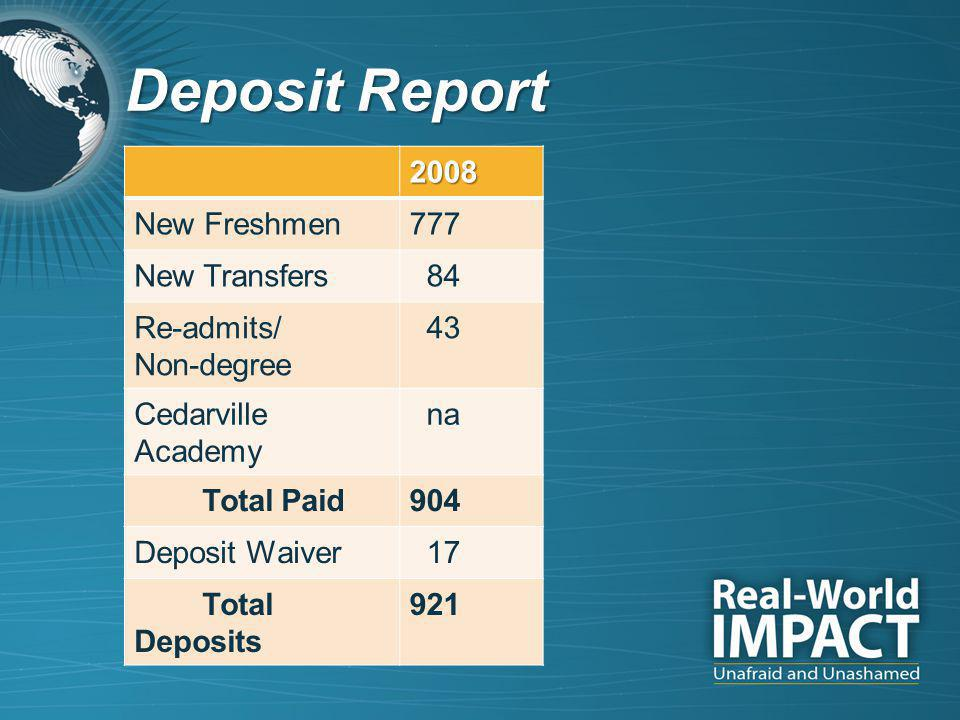 Deposit Report 2008 New Freshmen777 New Transfers 84 Re-admits/ Non-degree 43 Cedarville Academy na Total Paid904 Deposit Waiver 17 Total Deposits 921