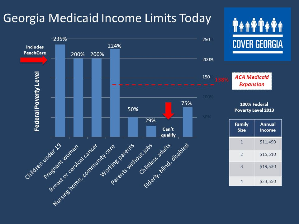Georgia Medicaid Income Limits Today Cant qualify 250% 200% 150% 100% 50% Includes PeachCare Family Size Annual Income 1$11,490 2$15,510 3$19,530 4$23,550 100% Federal Poverty Level 2013 138% ACA Medicaid Expansion